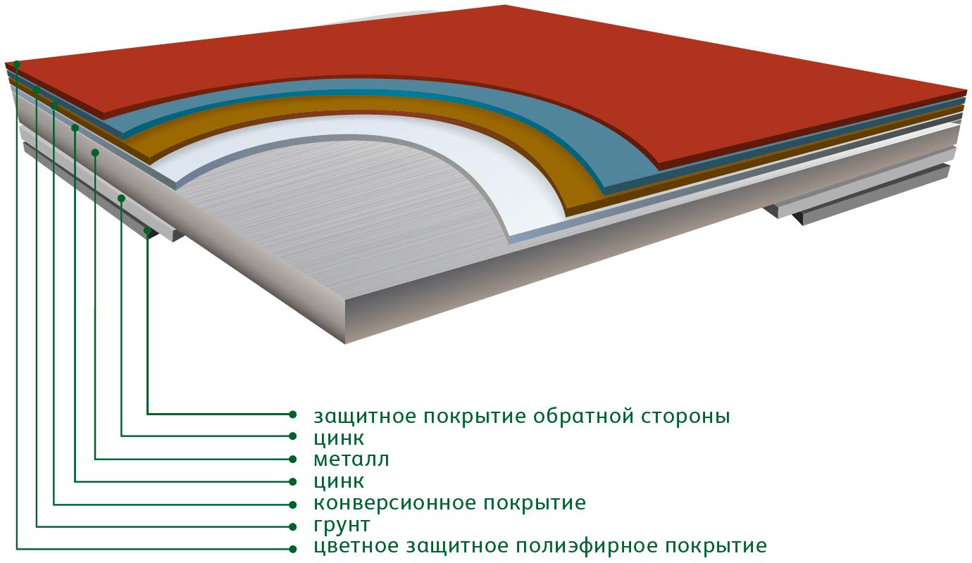 покрытие Стальной шелк характеристики